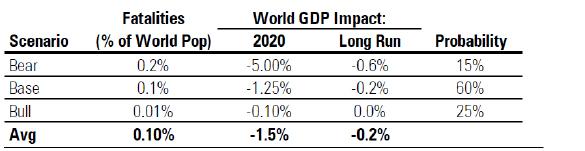Morningstar Scenario Analysis: COVID-19 Health and Economic Hit