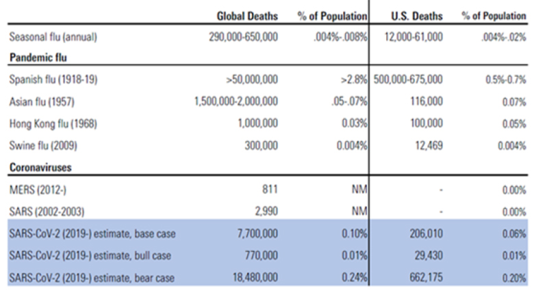 Global and US Death Rates for Seasonal Flu, Pandemic Flu and Coronaviruses including Morningstar COVID-19 Scenarios (in Blue)