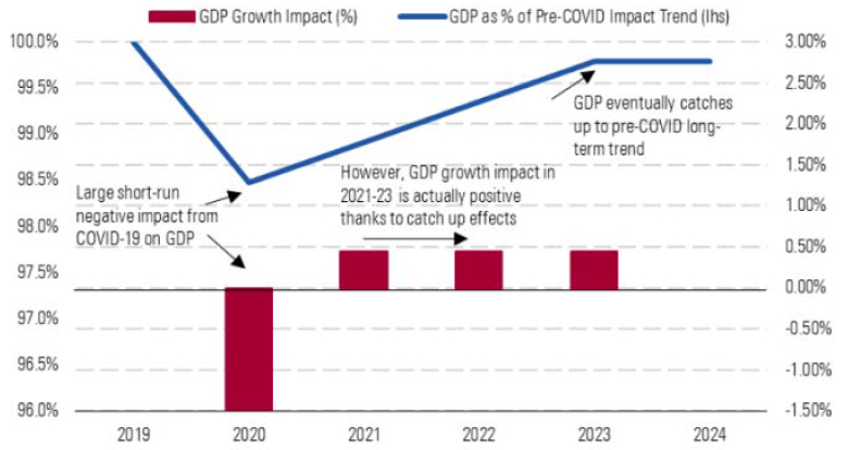 Large Short-Run Negative Impact from COVID-19 will eventually reverse, as GDP returns to trend (illustrative GDP impact timeline based on Morningstar average scenarios)