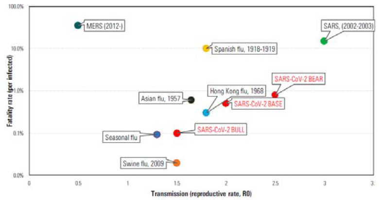 "Transmissibility and Fatality for SARS-CoV-2 (""Coronavirus"") in Three Morningstar Scenarios with a backdrop of historical viral outbreaks"